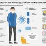 Как передается коронавирус в общественных местах